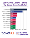 Lakers Tickets For Kobe Bryant's Jersey Retirement Averaging Over $1400 On Secondary Market