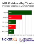 Secondary Market Prices Soar For NBA Christmas Day Game Tickets