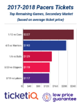 Marquee Teams Bring High Secondary Market Prices For Pacers Tickets In 2018