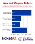 Rangers Tickets For 2018 Winter Classic Averaging Nearly $400 On Secondary Market