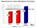 Strasburg Notches a Save, for the Indians