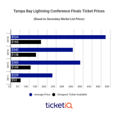 Lightning vs Capitals Game 7 Tickets Averaging Over $400 On Secondary Market