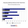 Lightning vs Capitals Game 7 Tickets Averaging Over $400 On Secondary Market