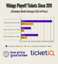 Prices For Vikings Divisional Round Tickets Jump 14% Following Saints Win