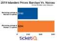Islanders 2019 Playoff Tickets At Barclays Center Are 42% Below Nassau Coliseum