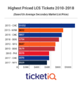 2018 LCS Tickets: Dodgers Have Lowest NLCS Prices This Decade