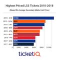 2018 LCS Tickets: Astros ALCS Tickets 28% Below 2017 Prices