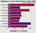 How To Find The Cheapest Alabama vs LSU Football Tickets