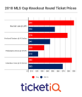 Market Report: 2018 MLS Cup Playoff Tickets