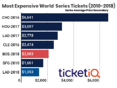 Dodgers World Series Tickets Are Down 37% In Last 3 Days