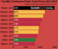 How To Get Cheapest 2019 Trail Blazers Playoff Tickets at Moda Center - Western Conference Finals
