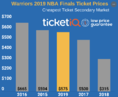 How To Find Cheapest 2019 Warriors Finals Tickets At Oracle Arena