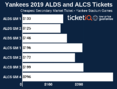 How To Find The Cheapest Yankees Playoff Tickets + Face Value Options