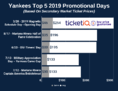 2019 New York Yankees Promotional & Giveaway Schedule