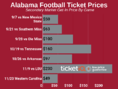 Secondary Market Prices For Alabama Football Tickets Are Up For 2019 Schedule