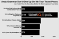 How To Find The Cheapest Andy Grammer Tickets For His Don't Give Up On Me Tour