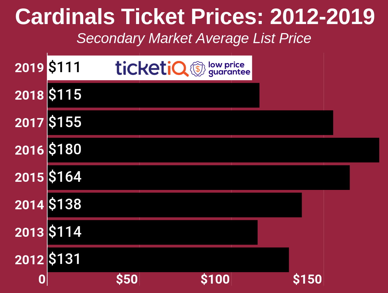 How To Find The Cheapest Arizona Cardinals Tickets + Face Value Options