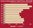 How To Find The Cheapest Arizona Diamondbacks Tickets + Face Value Options