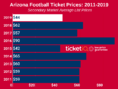 How To Find The Cheapest Arizona Wildcats Football Tickets +  Face Value Options