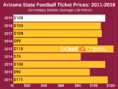 How To Find The Cheapest Arizona State (ASU) Football Tickets + Face Value Options