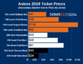 How to Find Cheapest Astros Tickets at Minute Maid Park