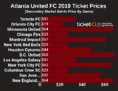 Where to Find Cheapest Atlanta United FC Ticket Prices For 2019 Schedule