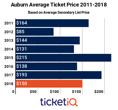 Aurburn Football Tickets Down 22% Since Last Season