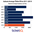 Aurburn Football Tickets Down 22% Since Last Season