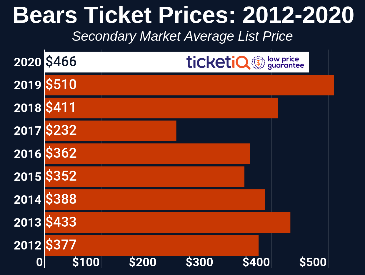 How To Find The Cheapest Chicago Bears Tickets + Face Value Options