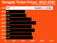 How To Find Cheapest Cincinnati Bengals Tickets + Face Price Options