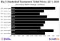 How To Find The Cheapest 2020 Big 12 Basketball Tournament Tickets + All Face Price Options