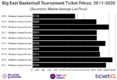 How To Find The Cheapest 2020 Big East Basketball Tournament Tickets + All Face Price Options