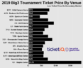 How To Find Cheapest 2019 Big3 Basketball Tickets