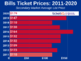 How To Find The Cheapest Buffalo Bills Tickets + Face Value Options