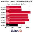 Secondary Market Prices For Blackhawks Tickets Down 38% Heading Into 2018-19 Season