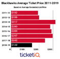 Secondary Market Prices For Blackhawks Tickets Down 38% Heading Into 2018-19 Season