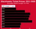How To Find The Cheapest Chicago Blackhawks Tickets + Face Value Options