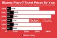 Market Report: Trail Blazers 2019 Playoff Tickets