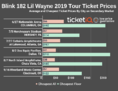 How To Find Cheapest Blink-182 and Lil Wayne 2019 Tour Ticket Prices