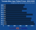 How To Find The Cheapest Toronto Blue Jays Tickets + Face Value Options