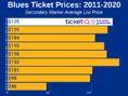 How To Find The Cheapest St. Louis Blues Tickets + Face Value Options