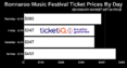 How To Find The Cheapest 2019 Bonnaroo GA And VIP Tickets
