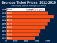 How To Find The Cheapest Denver Broncos Tickets + Face Value Options