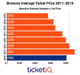 Despite Dropping 12%, Prices For Broncos Tickets Rank 2nd Highest In The NFL