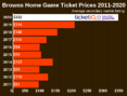 How To Find The Cheapest Cleveland Browns Tickets + Face Value Options