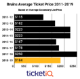 Prices For Bruins Tickets On The Secondary Market Are Down 26% For 2018-19 Season