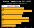 How To Find The Cheapest Boston Bruins Tickets + Face Price Options