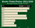 How To Find The Cheapest Milwaukee Bucks Tickets + Face Value Options