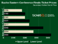 Here's How To Get Cheapest 2019 Milwaukee Bucks Playoff Tickets At Fiserv Forum
