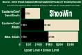 Market Report: 2019 Milwaukee Bucks Playoff Tickets
